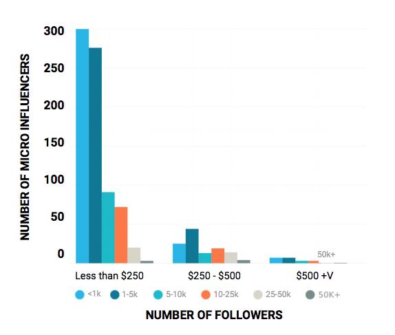 Instagram-micro-influencer-bloglovin-chart