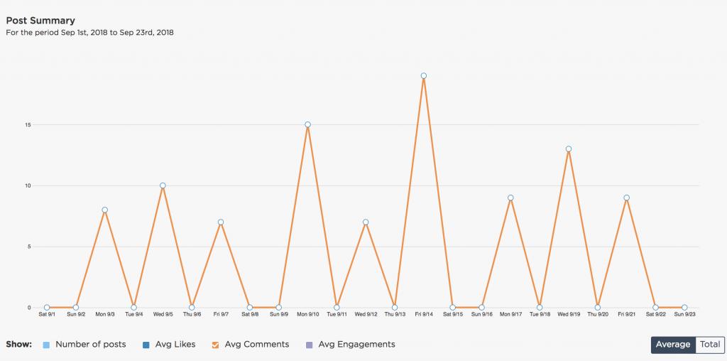 Average comments on Instagram analytics