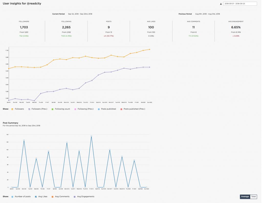 Instagram analytics overview