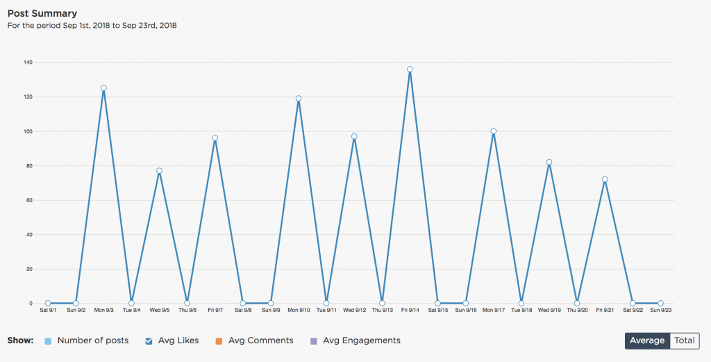 Instagram analytics average likes