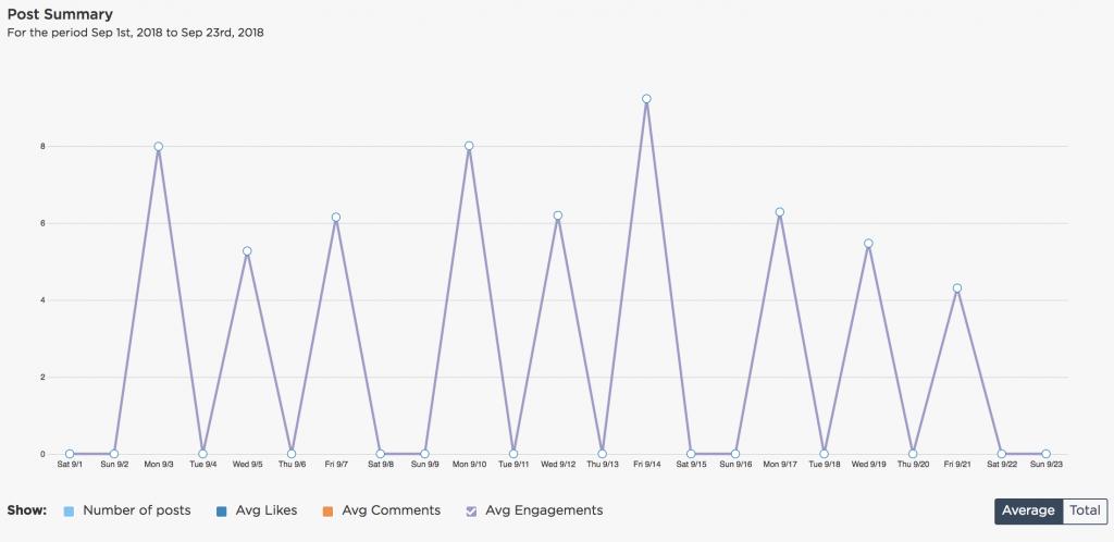 engagement rate Instagram analytics