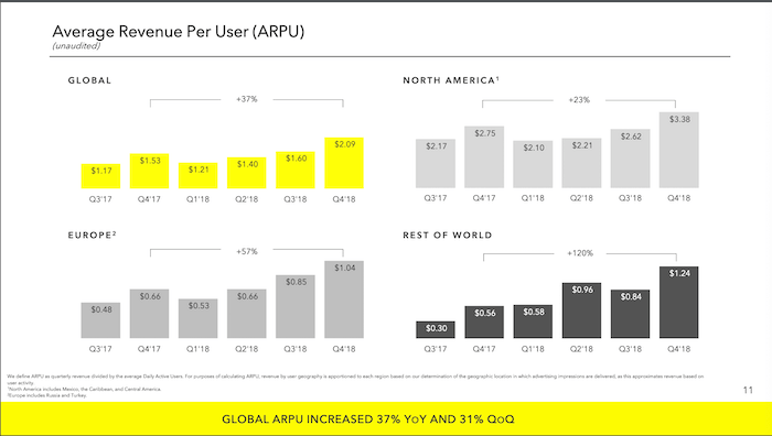 Snapchat Q4 Report - Social Media News - Sked Social