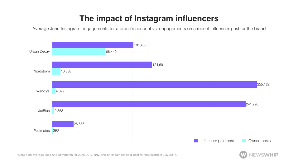 psychology-of-marketing-on-instagram