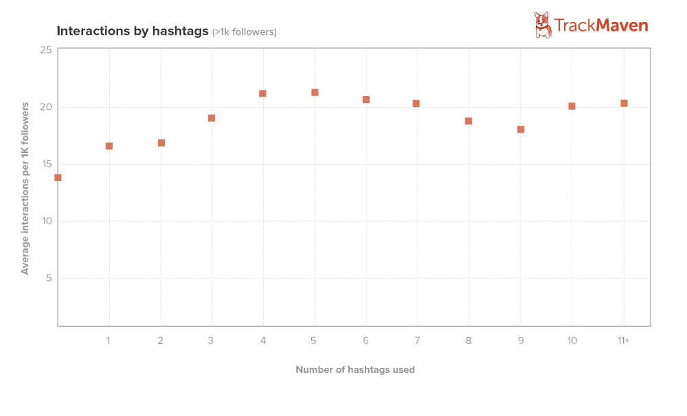 How to Use Hashtags on Instagram - Sked Social