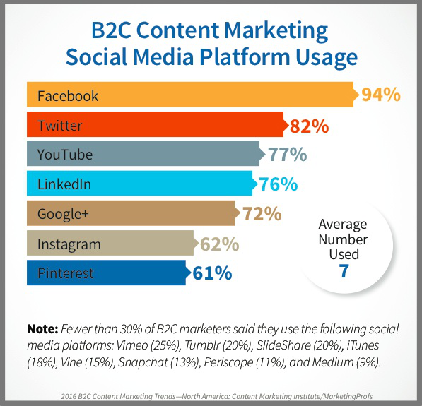 b2c content marketing social media platform usage.png