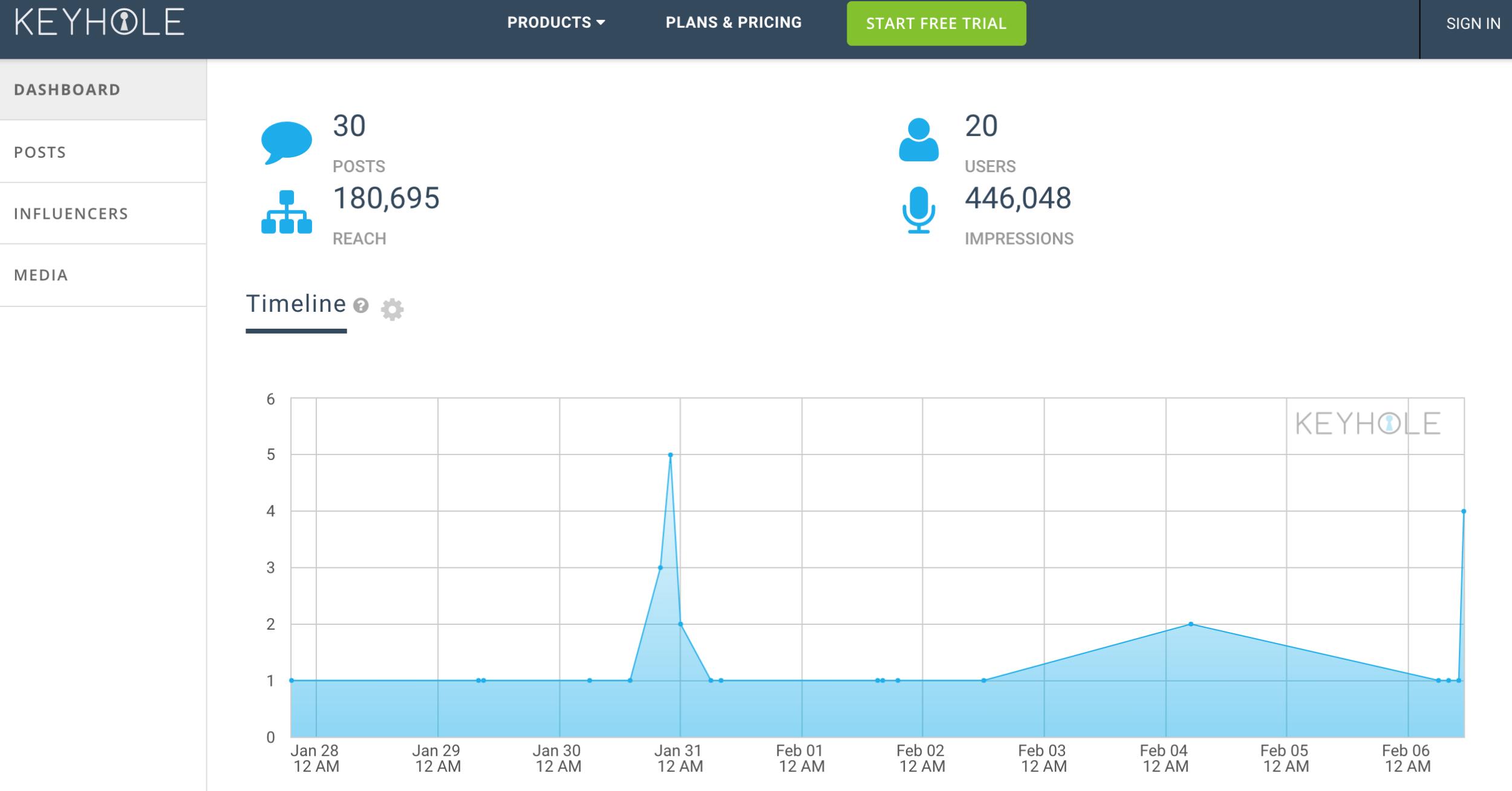 keyhole - instagram analytics tools